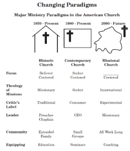 Changing Ministry Paradigms: 1950 to Present   missionalchallenge.com