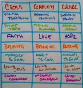 Disciplemaking: Cross + Community + Culture | missionalchallenge.com