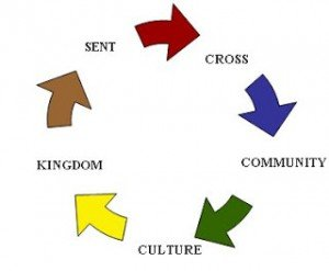 The Church is Apostolic | missionalchallenge.com